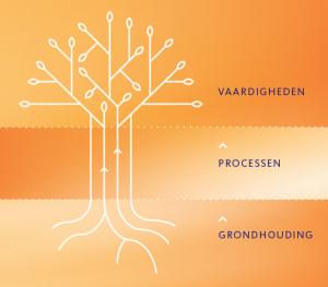 BOS boom schema als metafoor voor de basis van goede sales.