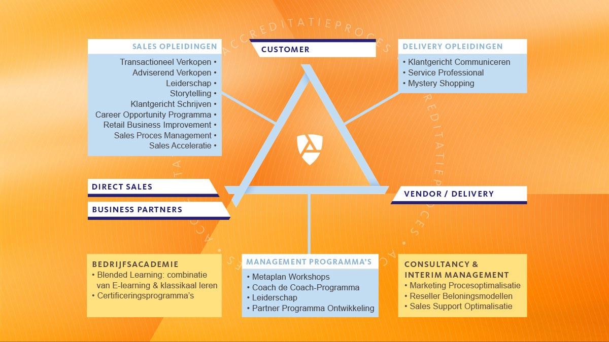 Het BOS Business Concept met aanpak van Sales, Customer en Vendor aspecten.