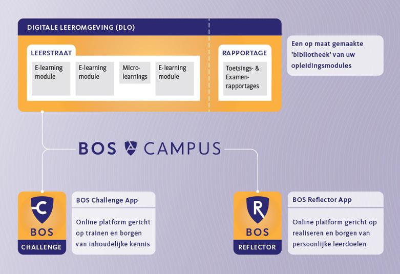 BOS Campus concept